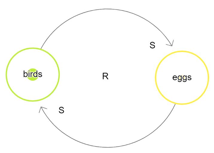 Example Causal Loop Diagram reinforcing