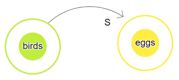 Arrow Same Variable in Causal Loop Diagram