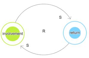 Involvement-return